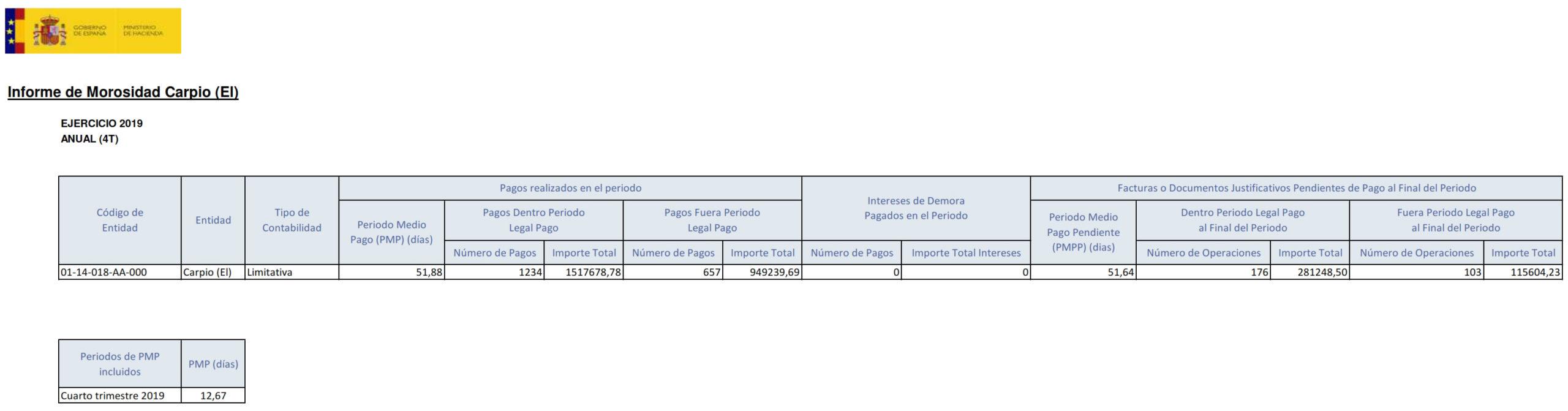 Periodo Medio de Pago a Proveedores Trimestral - 2019 - 4T 1